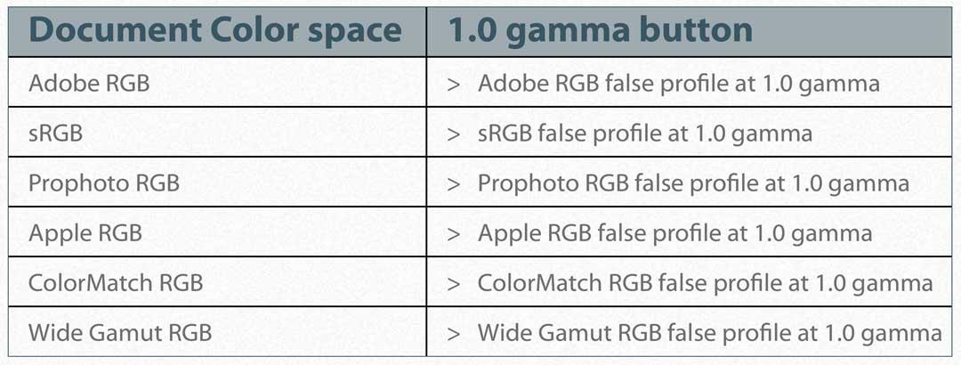 False_Profile_color_spaces
